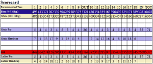 Indian Wells scorecard